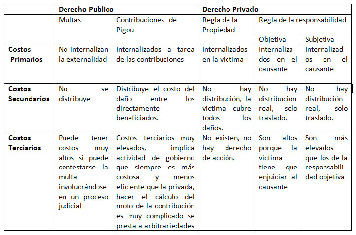 Capítulo 12 – Externalidades y Responsabilidades – Enrique Ghersi